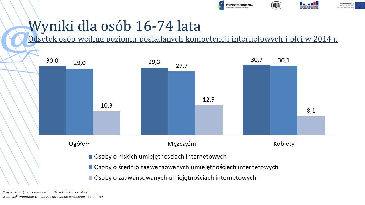 Wyniki dla osób 16-74 lata Odsetek osób według poziomu posiadanych kompetencji internetowych i płci w 2014 r.