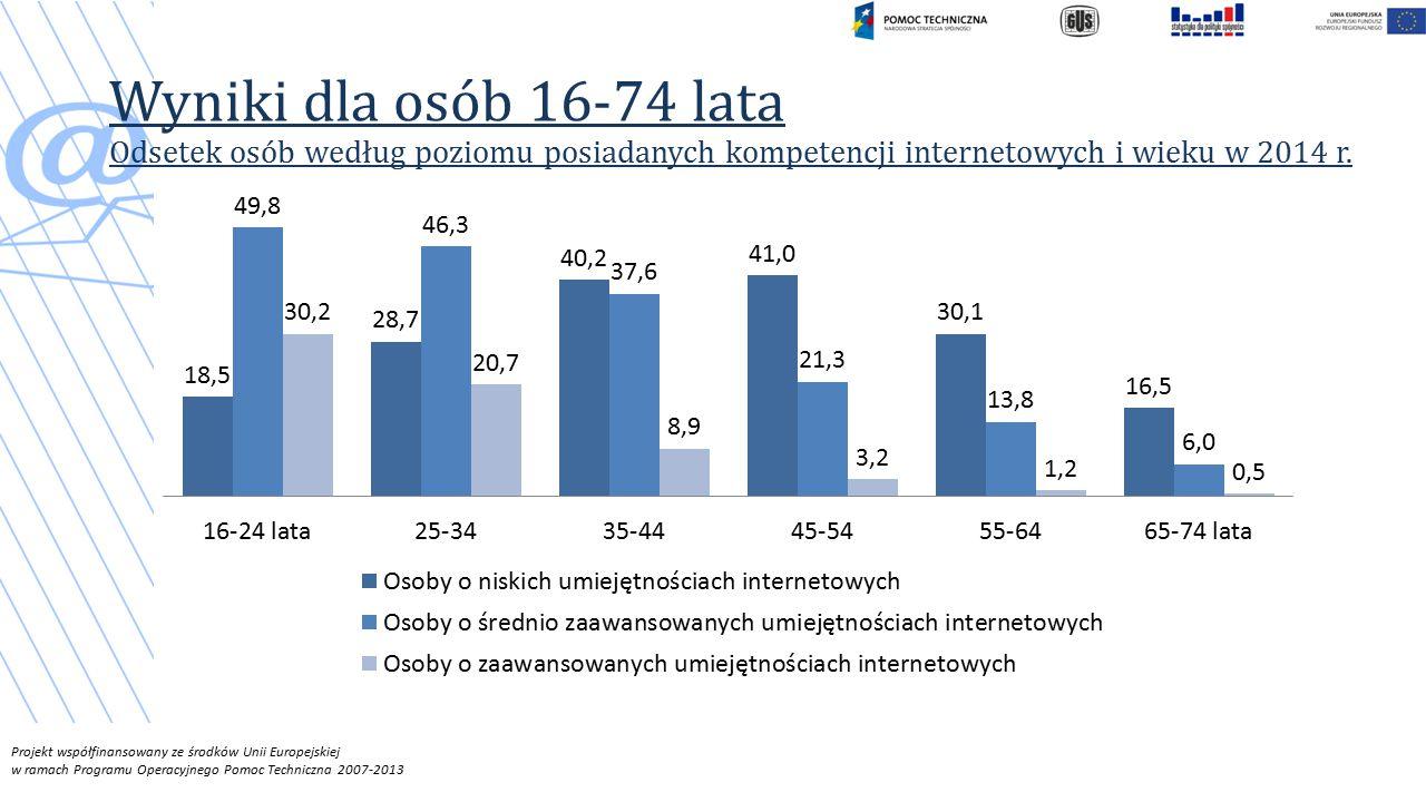 Wyniki dla osób 16-74 lata Odsetek osób według poziomu posiadanych kompetencji internetowych i wieku w 2014 r.