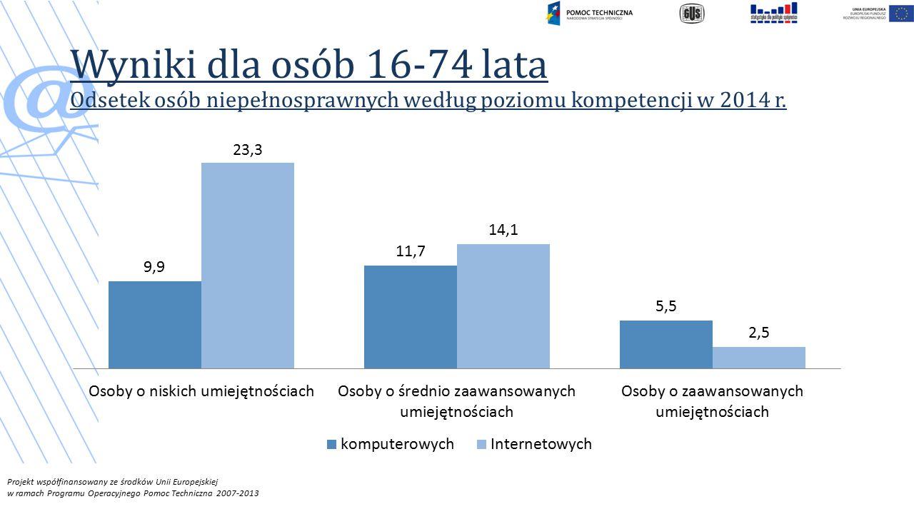 Wyniki dla osób 16-74 lata Odsetek osób niepełnosprawnych według poziomu kompetencji w 2014 r.