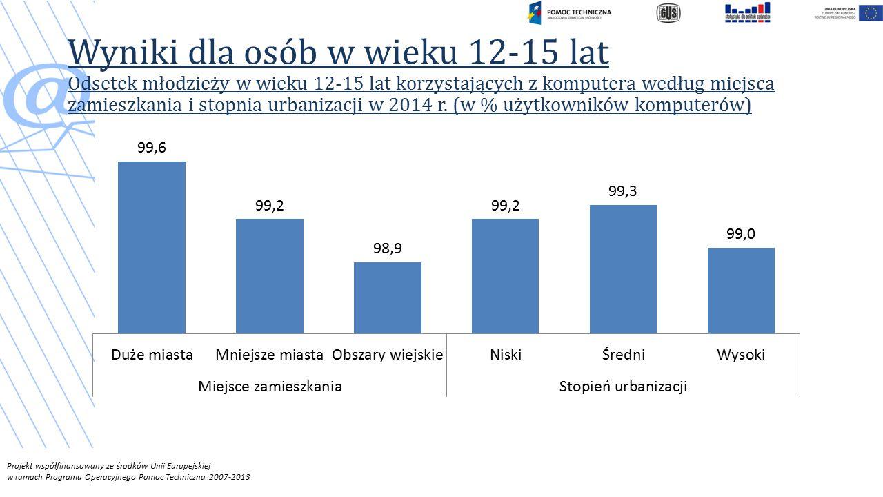Wyniki dla osób w wieku 12-15 lat Odsetek młodzieży w wieku 12-15 lat korzystających z komputera według miejsca zamieszkania i stopnia urbanizacji w 2014 r.