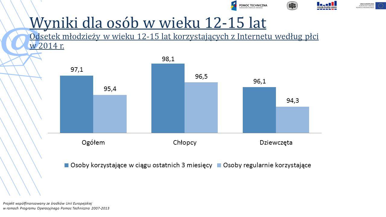 Wyniki dla osób w wieku 12-15 lat Odsetek młodzieży w wieku 12-15 lat korzystających z Internetu według płci w 2014 r.
