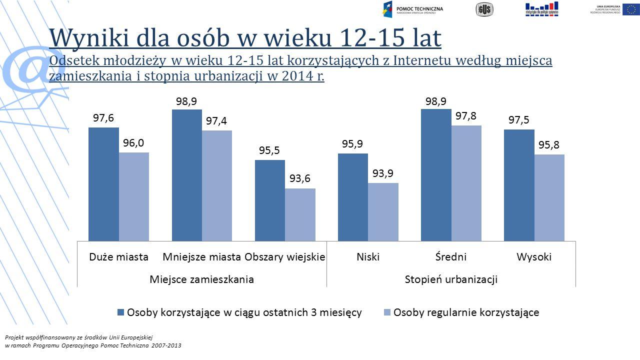 Wyniki dla osób w wieku 12-15 lat Odsetek młodzieży w wieku 12-15 lat korzystających z Internetu według miejsca zamieszkania i stopnia urbanizacji w 2014 r.