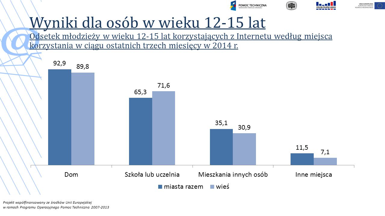 Wyniki dla osób w wieku 12-15 lat Odsetek młodzieży w wieku 12-15 lat korzystających z Internetu według miejsca korzystania w ciągu ostatnich trzech miesięcy w 2014 r.