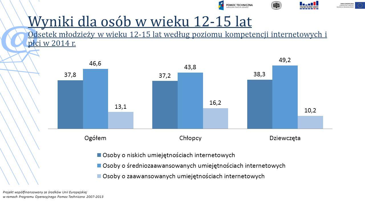 Wyniki dla osób w wieku 12-15 lat Odsetek młodzieży w wieku 12-15 lat według poziomu kompetencji internetowych i płci w 2014 r.