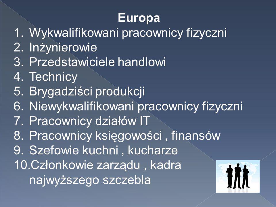 Europa Wykwalifikowani pracownicy fizyczni. Inżynierowie. Przedstawiciele handlowi. Technicy. Brygadziści produkcji.