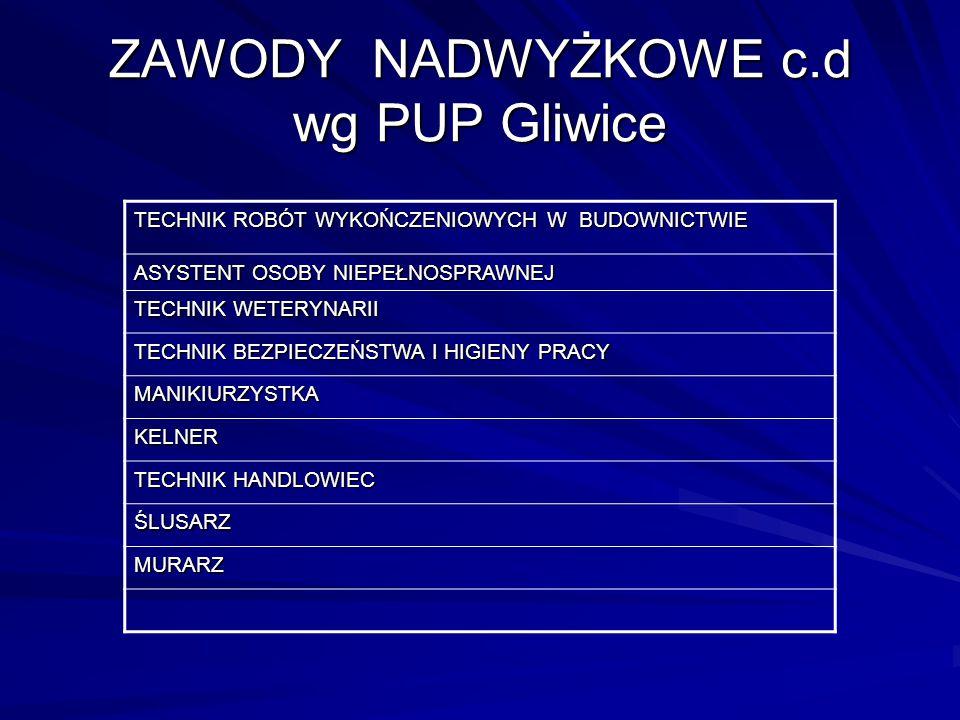 ZAWODY NADWYŻKOWE c.d wg PUP Gliwice