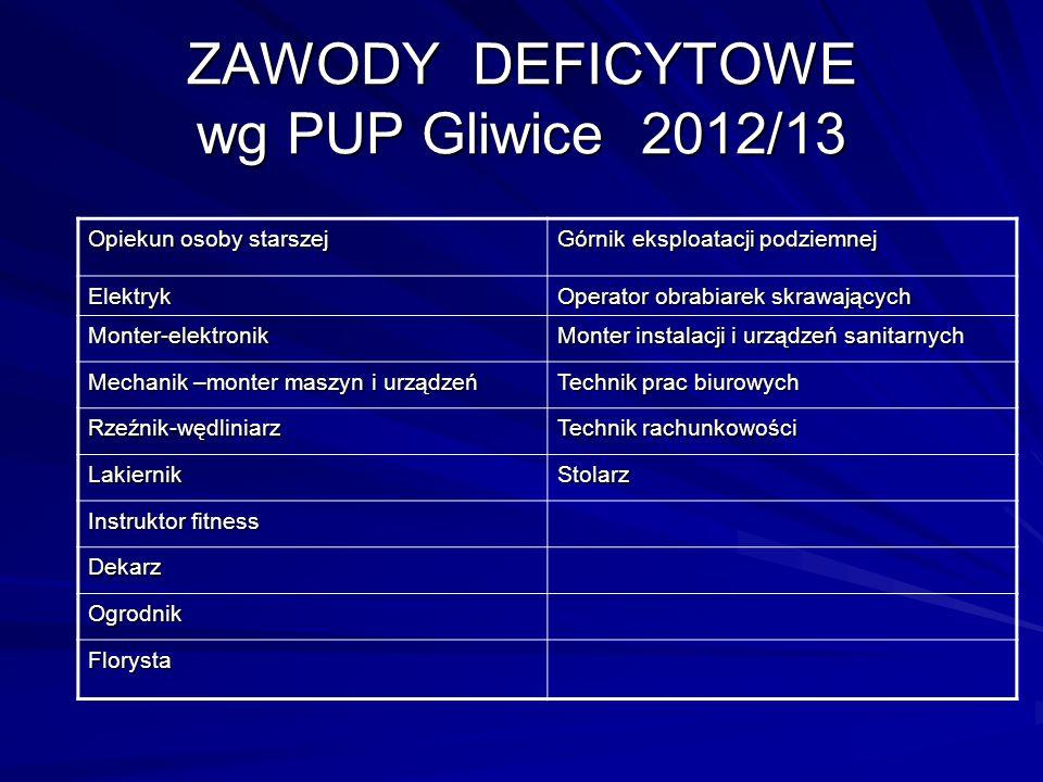 ZAWODY DEFICYTOWE wg PUP Gliwice 2012/13