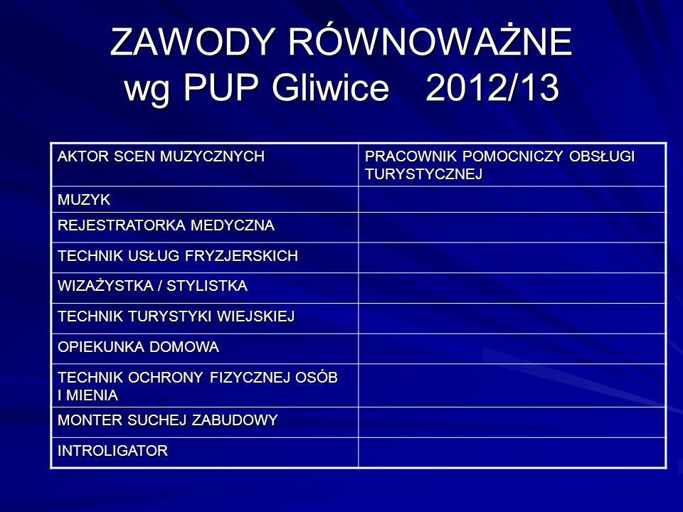 ZAWODY RÓWNOWAŻNE wg PUP Gliwice 2012/13