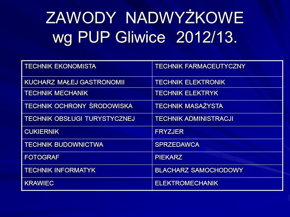 ZAWODY NADWYŻKOWE wg PUP Gliwice 2012/13.