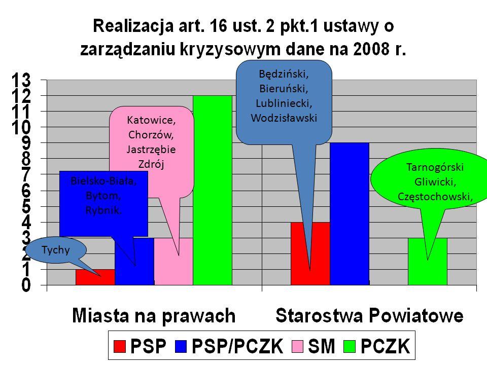 Lubliniecki, Wodzisławski