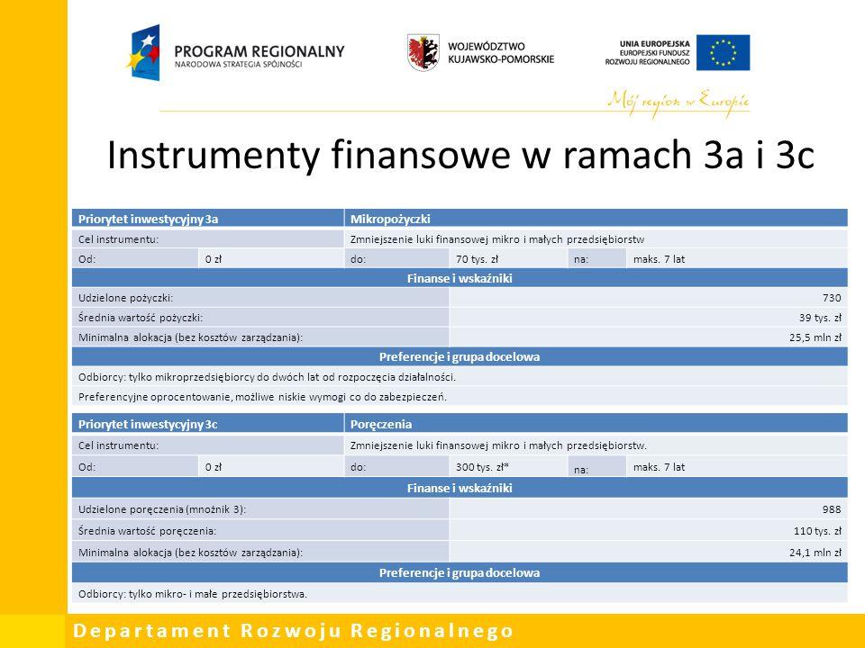Instrumenty finansowe w ramach 3a i 3c