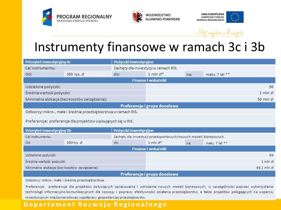 Instrumenty finansowe w ramach 3c i 3b