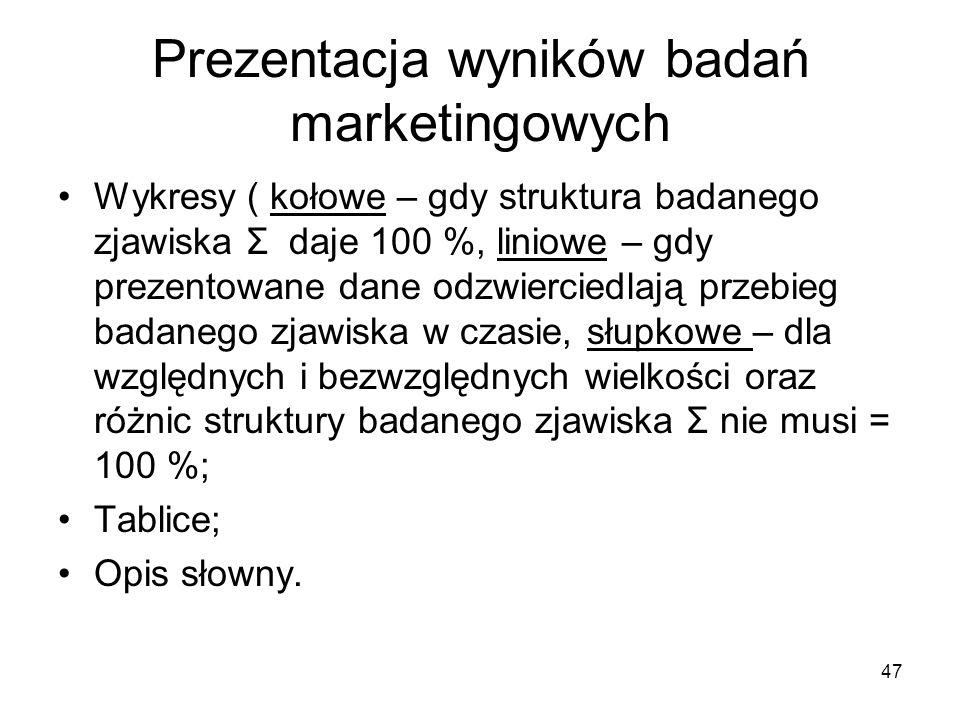 Prezentacja wyników badań marketingowych