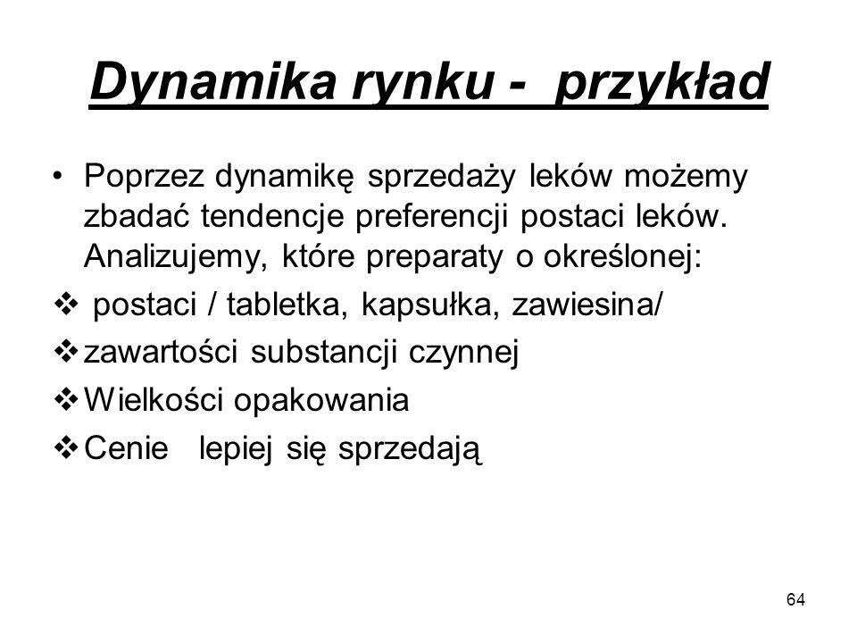 Dynamika rynku - przykład