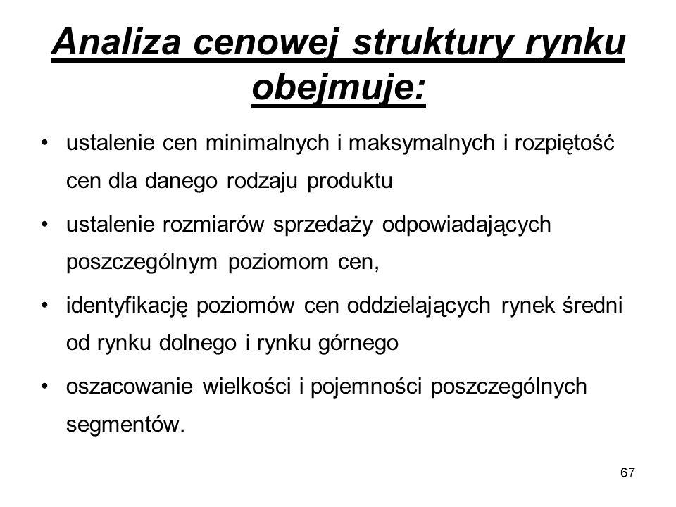 Analiza cenowej struktury rynku obejmuje: