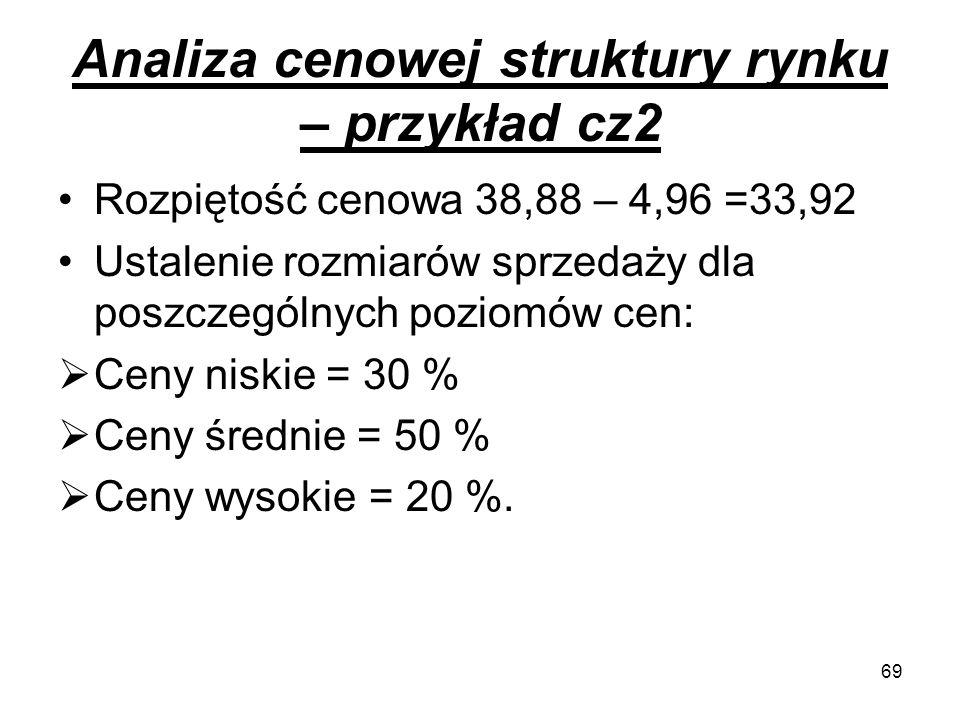 Analiza cenowej struktury rynku – przykład cz2