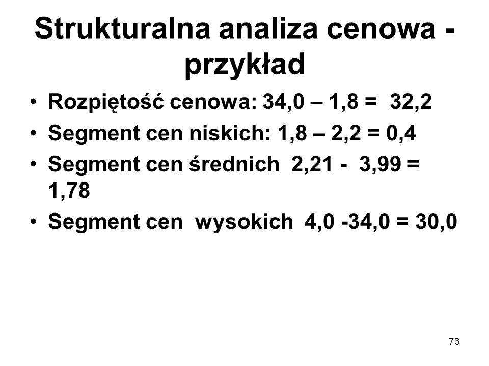 Strukturalna analiza cenowa - przykład