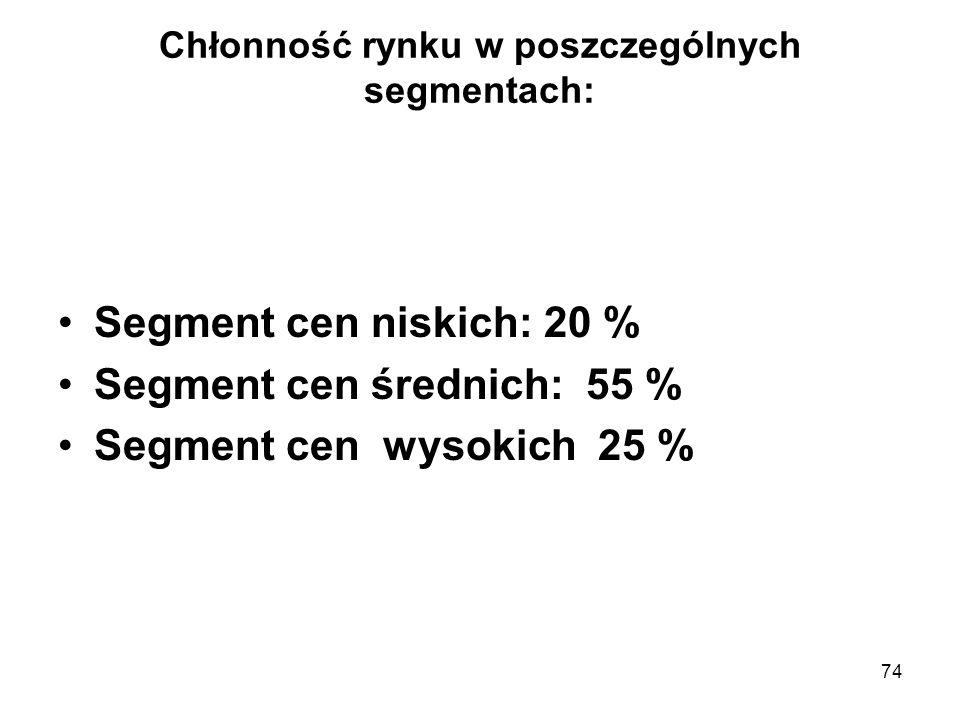 Chłonność rynku w poszczególnych segmentach:
