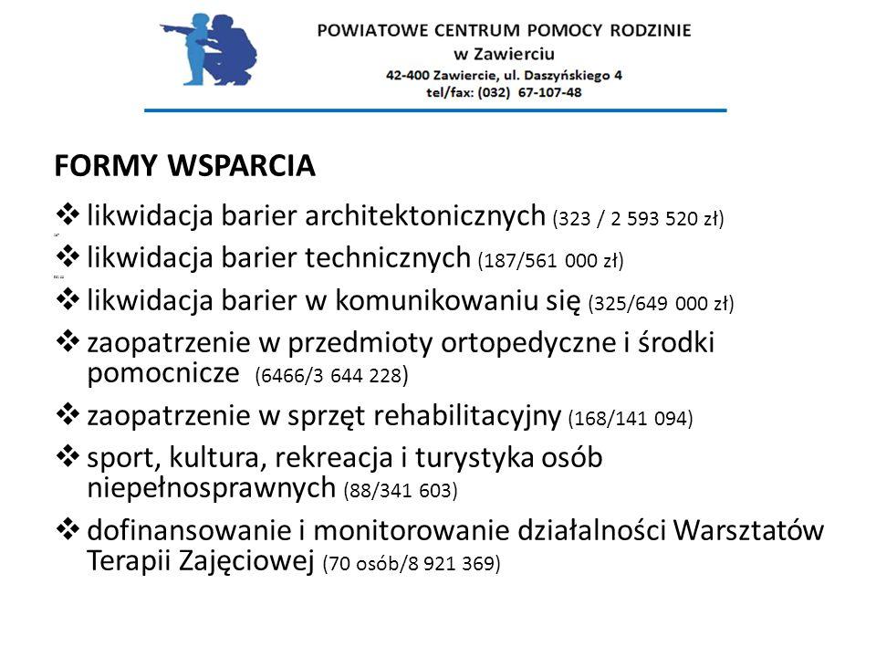 FORMY WSPARCIA likwidacja barier architektonicznych (323 / 2 593 520 zł) 187. likwidacja barier technicznych (187/561 000 zł)