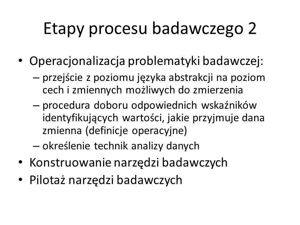 Etapy procesu badawczego 2