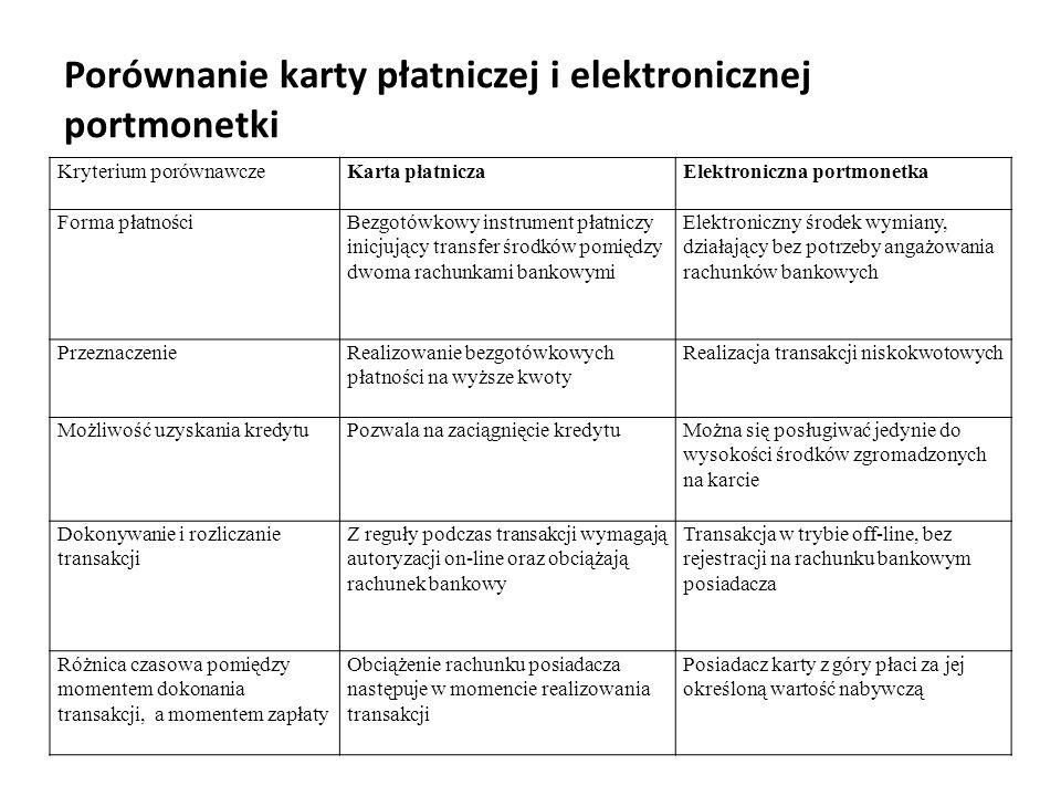 Porównanie karty płatniczej i elektronicznej portmonetki