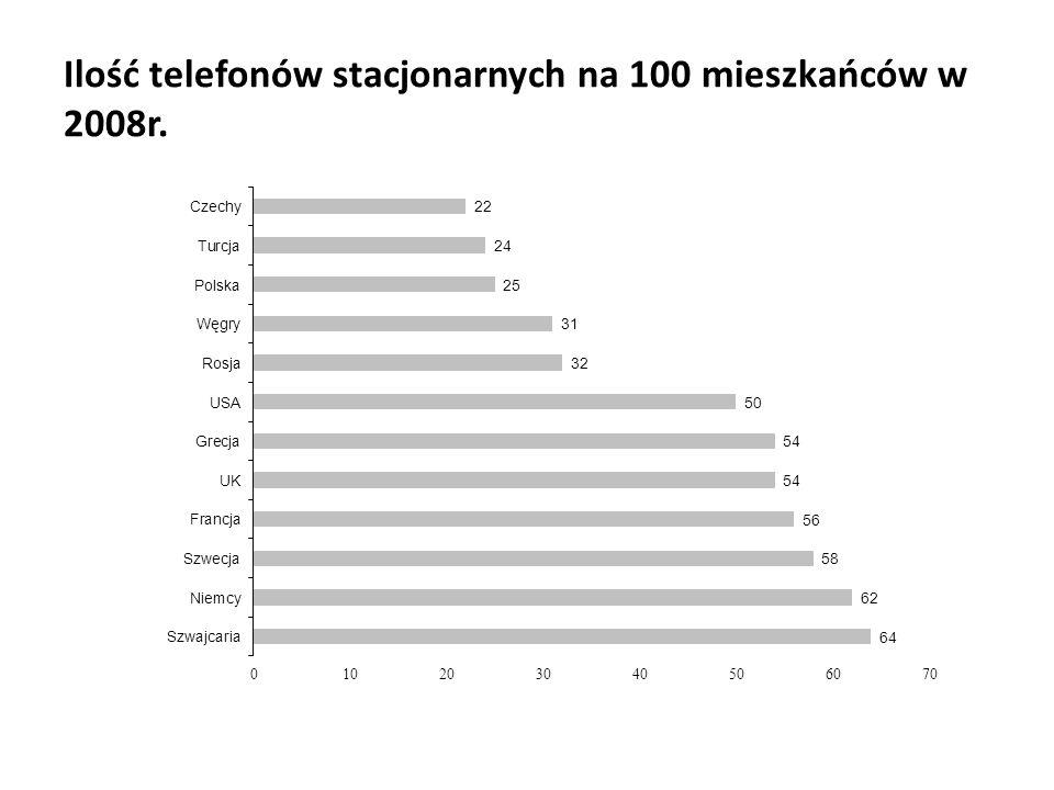 Ilość telefonów stacjonarnych na 100 mieszkańców w 2008r.