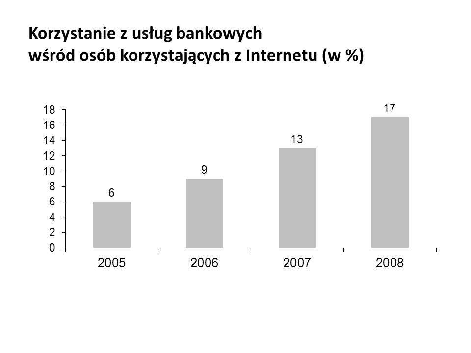 Korzystanie z usług bankowych wśród osób korzystających z Internetu (w %)
