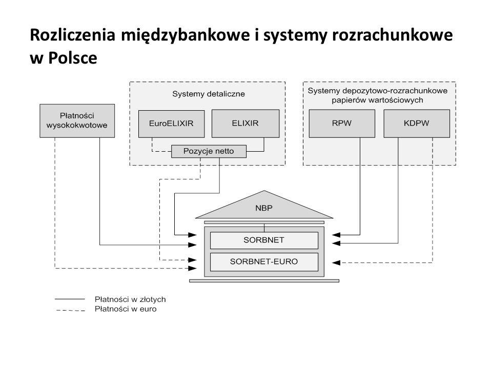 Rozliczenia międzybankowe i systemy rozrachunkowe w Polsce