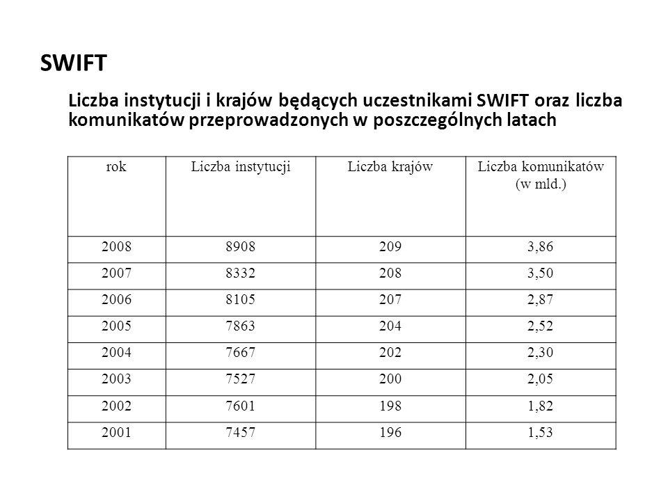 SWIFT Liczba instytucji i krajów będących uczestnikami SWIFT oraz liczba komunikatów przeprowadzonych w poszczególnych latach.
