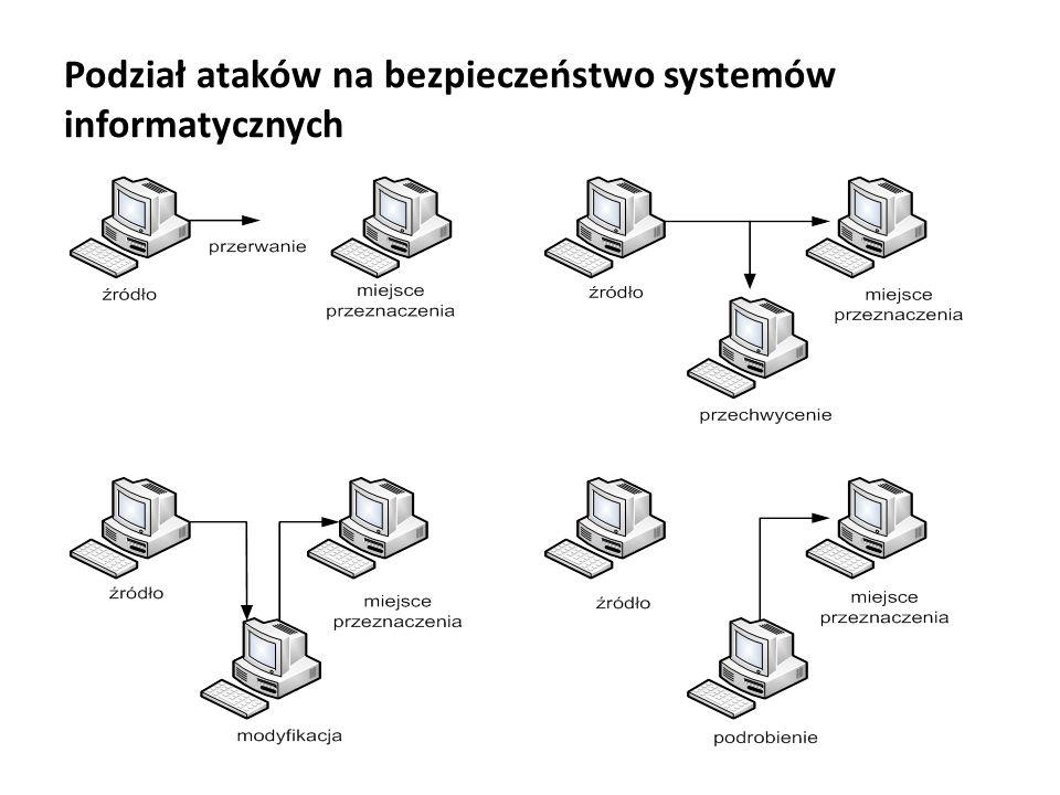 Podział ataków na bezpieczeństwo systemów informatycznych