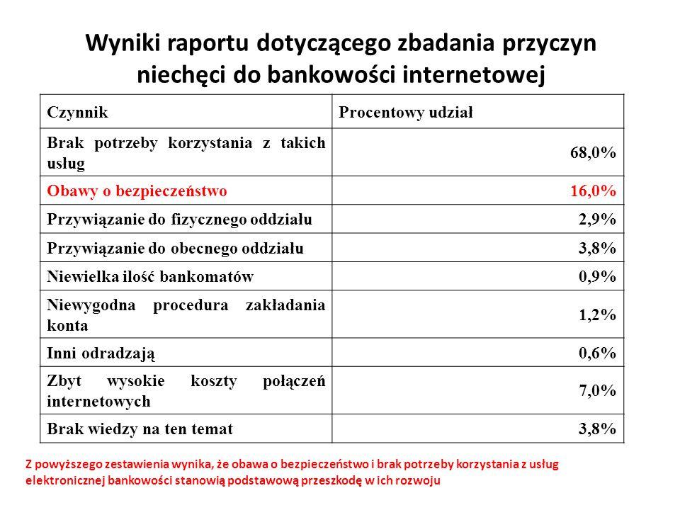 Wyniki raportu dotyczącego zbadania przyczyn niechęci do bankowości internetowej