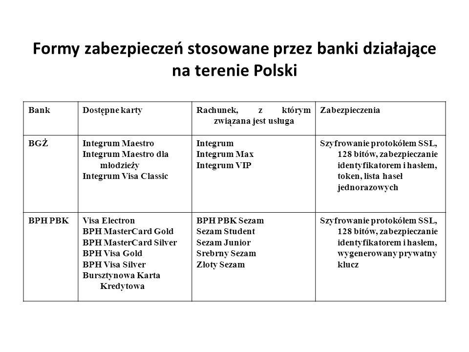 Formy zabezpieczeń stosowane przez banki działające na terenie Polski