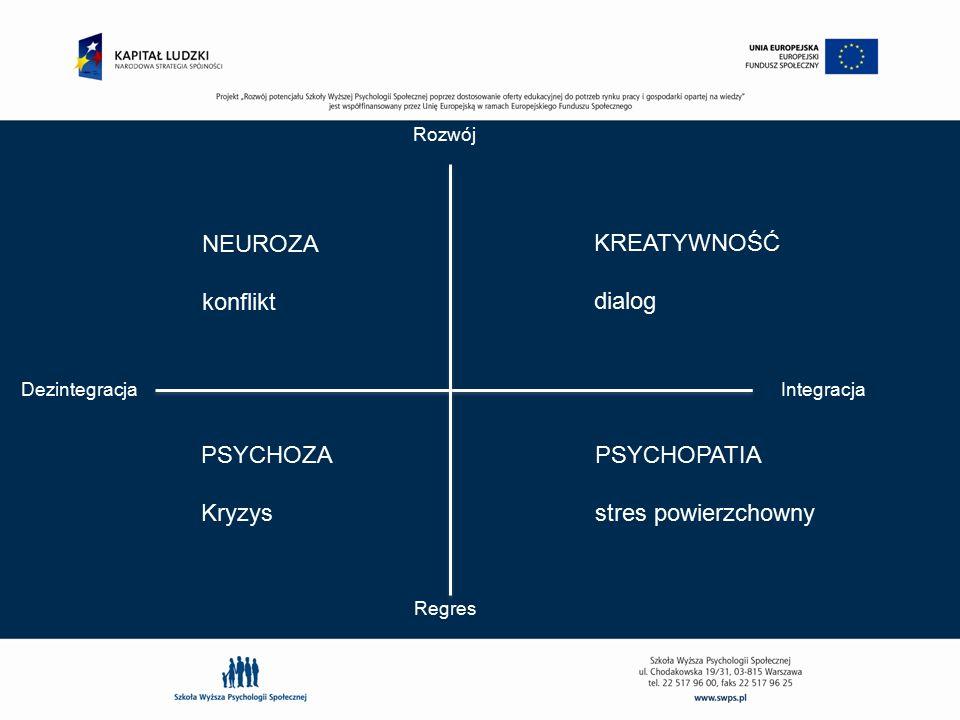 NEUROZA konflikt KREATYWNOŚĆ dialog PSYCHOZA Kryzys PSYCHOPATIA