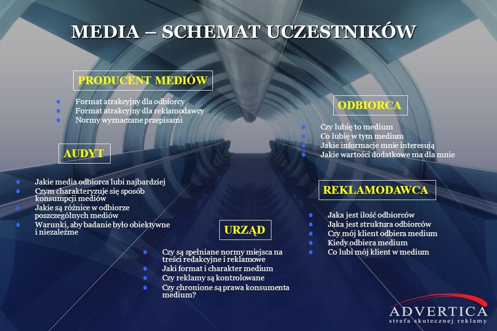 MEDIA – SCHEMAT UCZESTNIKÓW