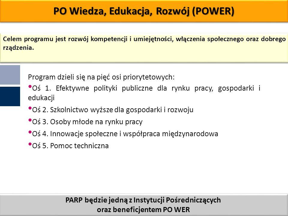 PO Wiedza, Edukacja, Rozwój (POWER)