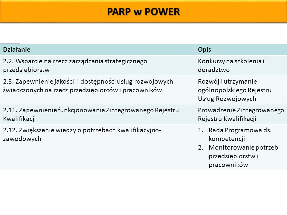 PARP w POWER Działanie. Opis. 2.2. Wsparcie na rzecz zarządzania strategicznego przedsiębiorstw. Konkursy na szkolenia i doradztwo.