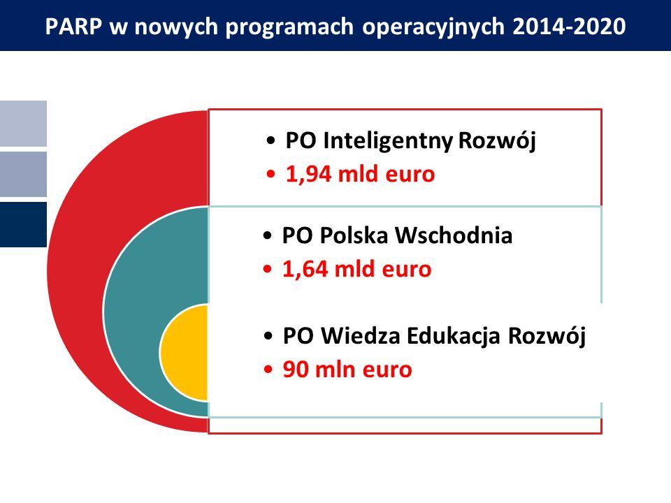 PARP w nowych programach operacyjnych 2014-2020