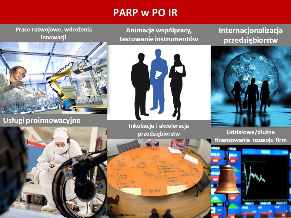 PARP w PO IR Internacjonalizacja przedsiębiorstw Usługi proinnowacyjne