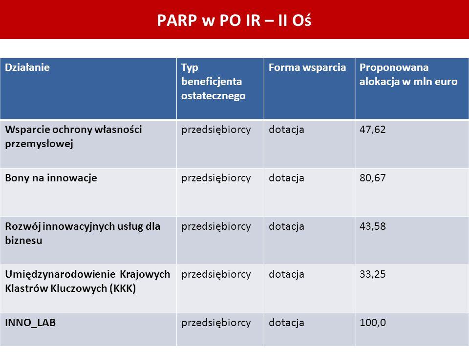 PARP w PO IR – II Oś Działanie Typ beneficjenta ostatecznego