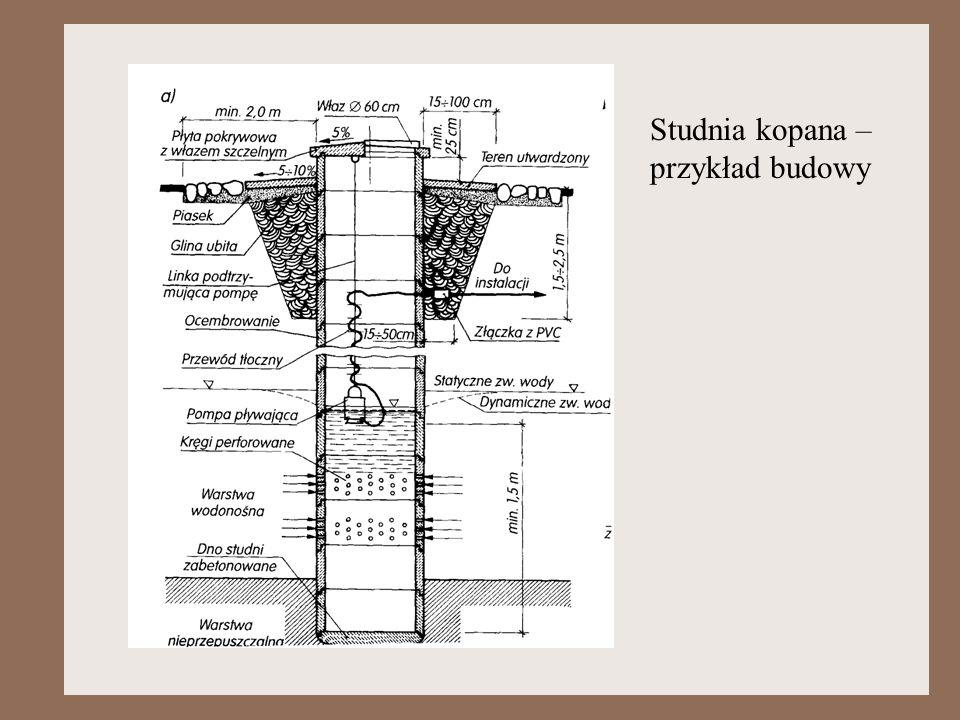 Studnia kopana – przykład budowy