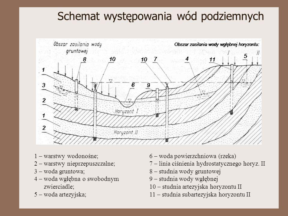 Schemat występowania wód podziemnych