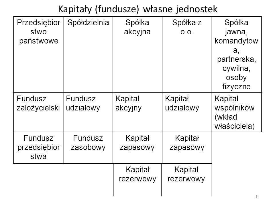 Kapitały (fundusze) własne jednostek