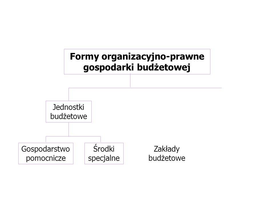 Formy organizacyjno-prawne gospodarki budżetowej