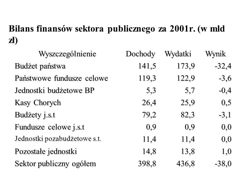 Bilans finansów sektora publicznego za 2001r. (w mld zł)