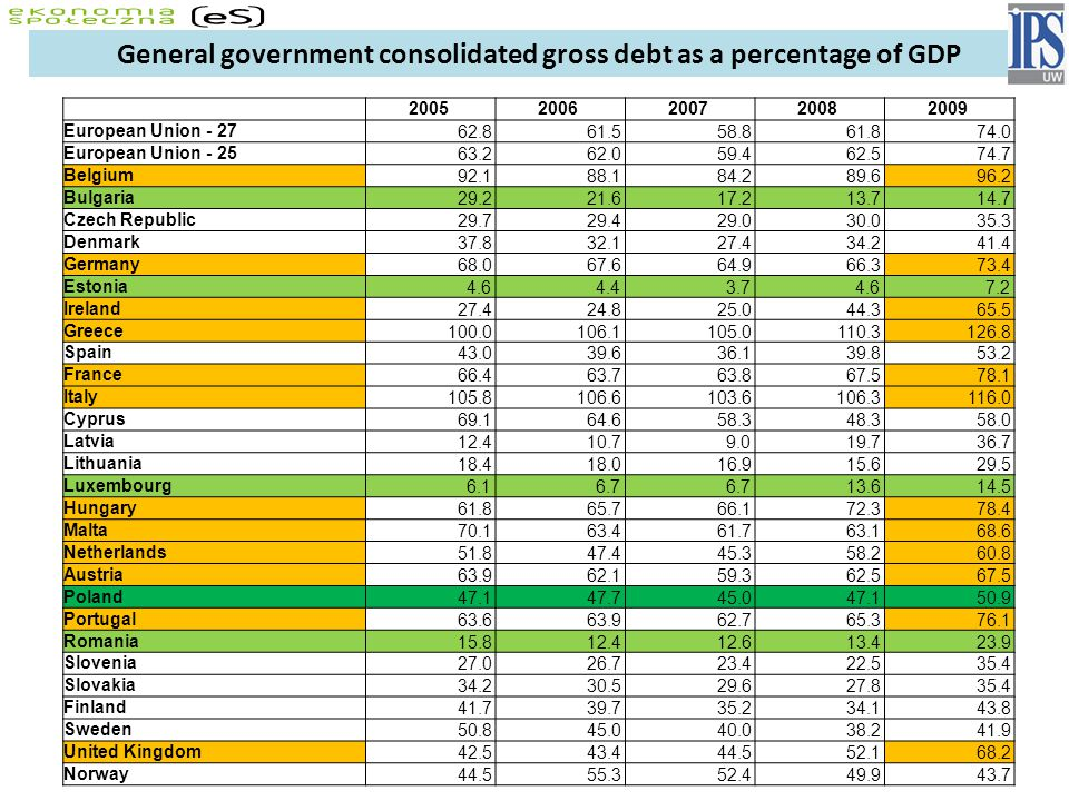 General government consolidated gross debt as a percentage of GDP
