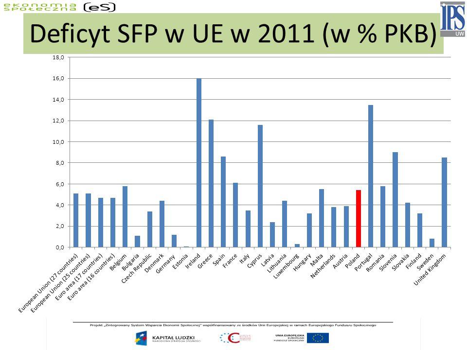 Deficyt SFP w UE w 2011 (w % PKB)