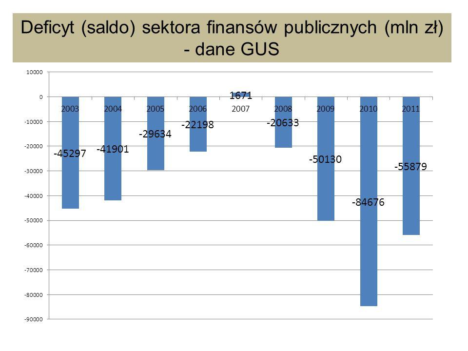 Deficyt (saldo) sektora finansów publicznych (mln zł)