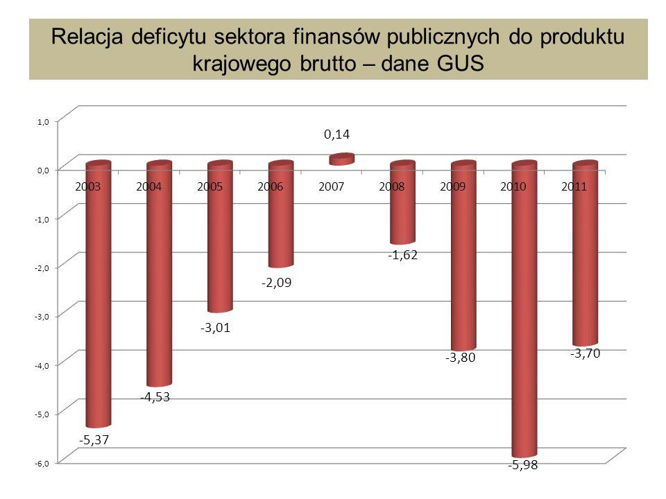 Relacja deficytu sektora finansów publicznych do produktu krajowego brutto – dane GUS