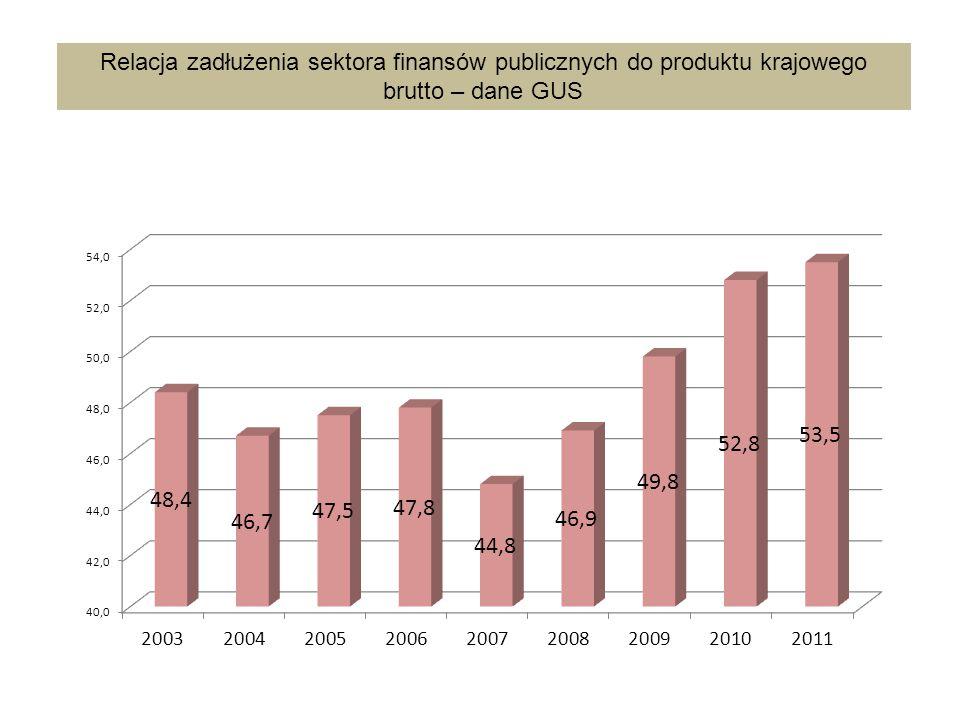 Relacja zadłużenia sektora finansów publicznych do produktu krajowego brutto – dane GUS