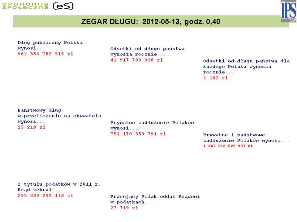 ZEGAR DŁUGU: 2012-05-13, godz. 0,40
